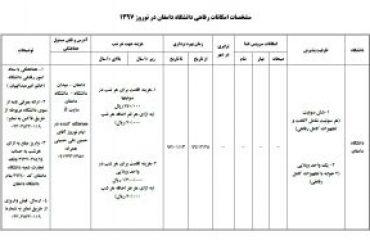 مشخصات امکانات رفاهی دانشگاه دامغان در نوروز ۱۳۹۷