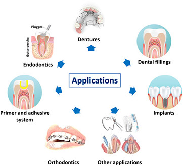 Polymeric-and-inorganic-nanoscopical-antimicrobial-fillers-in-dentistry